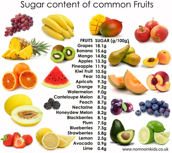 fruits high in sugar fruit slang