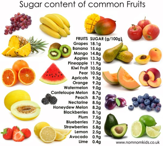 fruits high in sugar healthy fruit baskets